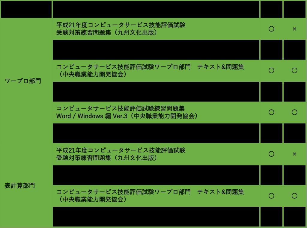 CS検定練習問題・テキスト一覧表
